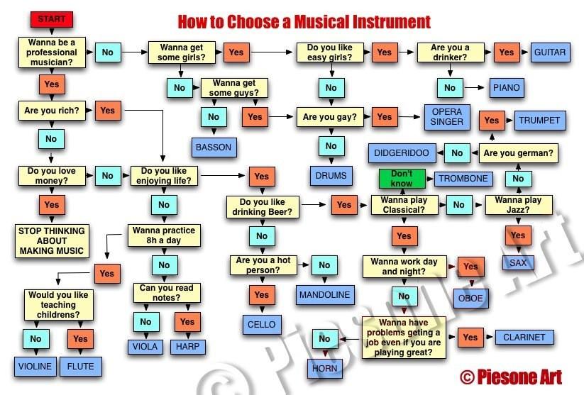 老外教你如何挑选乐器